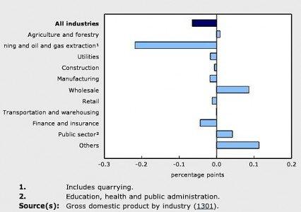 RBC PMI manufacturing Canada June Statistics Canada economy April EDIWeekly
