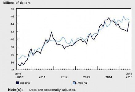 June exports Canada trade deficit surplus commodities metal forestry oil bitumen EDIWeekly