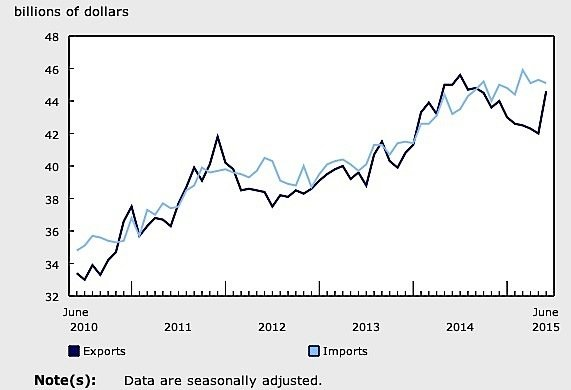 June-exports-Canada-trade-deficit-surplus-commodities-metal-forestry-oil-bitumen-EDIWeekly