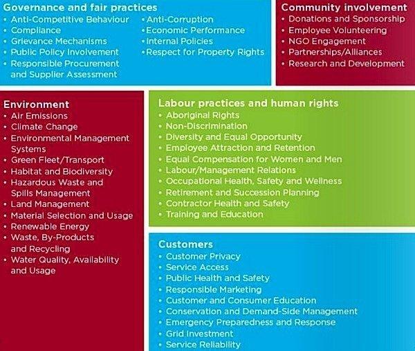 materiality-Toronto-Hydro-environment-sustainaility-labour-community-IS)26000-GRI-Condo.ca