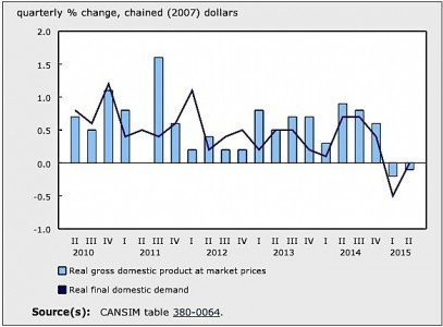 GDP Statistics Canada manufacturing exports economy EDIWeekly