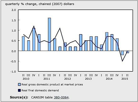 GDP-Statistics-Canada-manufacturing-exports-economy-EDIWeekly
