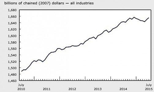 2manufacturing RBC PMI Statistics Canada EDIWeekly