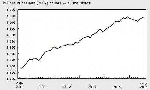 GDP August Statistics Canada EDIWeekly