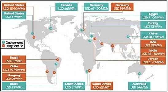 IEA remewable energy generation solar wind PV utility scale fossil fuel oil gas hydro EDIWeekly