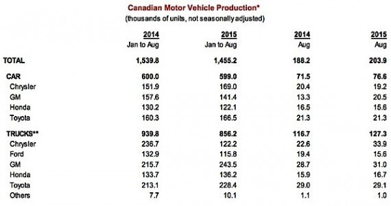 Scotioabank global auto report Canada manufactuirng exports EDIWeekly