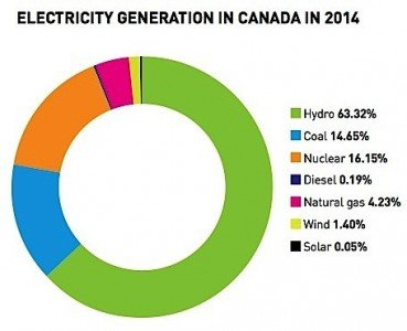 CNA IEA nuclear industry Canada greenhouse emissions Paris climate change EDIWeekly