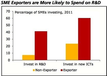 SME export RD investment EDIWeekly