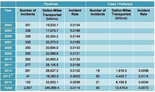 crude oil railway pipeline Fraser Institute incident rate spill EDIWeekly