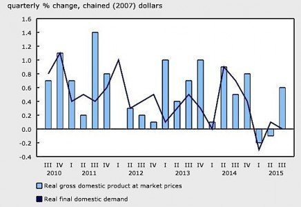 economy graph GDP Statistics Canada cars exports oil manufacturing EDIWeekly