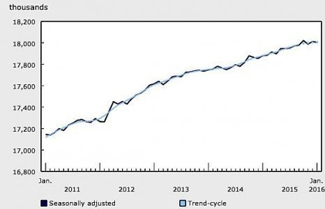 Statistics Canada employment January Ontario exports manufacturing oil Alberta Blackberry EDIWeekly