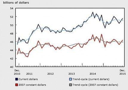 Wood products sales Statistics Canada oil industry Alberta manufacturing EDIWeekly