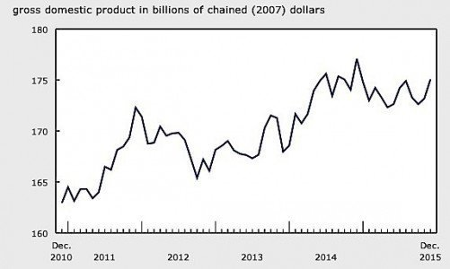 Statistics Canada manufacturing fourth quarter GDP exports EDIWeekly