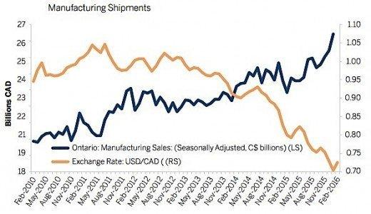 EDC manufacturing sales exports loonie Canada Ontario exchange rate EDIWeekly