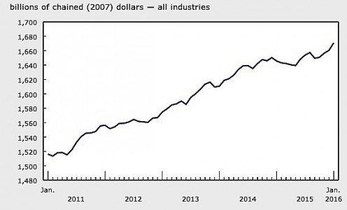 January GDP Statistics Canada manufacturing oil exports mining motor vehicles economy EDIWeekly