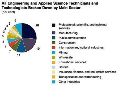 OACETT IT technician technologist engineer employment industrial professional services Conference Board Canada Condo.ca