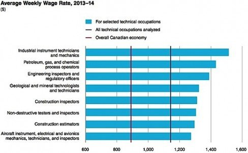 OACETT IT technician technologist engineer industrial professional services Conference Board Canada Condo.ca