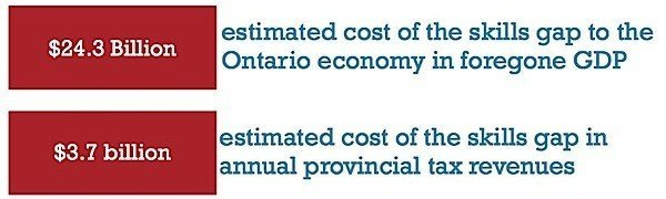 OCC Ontario Chamber Commerce immigration Passport Prosperity skills gap Condo.ca