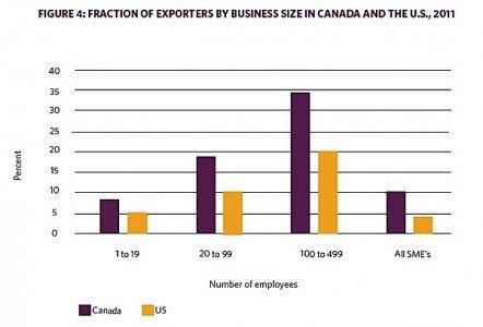 OCC exporters business Canada US EDIWeekly
