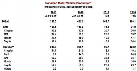 Scotiabank Economics Global Auto report Canada Windsor CUV trucks cars exports manufacturing EDIWeekly