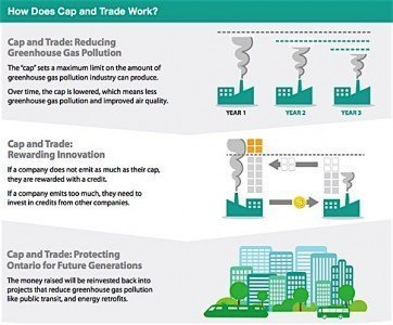Cap Trade Ontario greenhouse gas emissions pollution carbon allowances Condo.ca