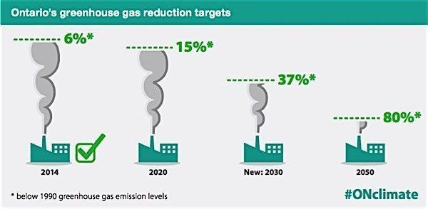 Cap Trade targets Ontario greenhouse gas emissions pollution carbon allowances Condo.ca