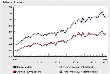 Statistics Canada March wholesale trade EDIWeekly