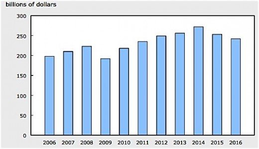 Statistics Canada capital spending EDIWeekly