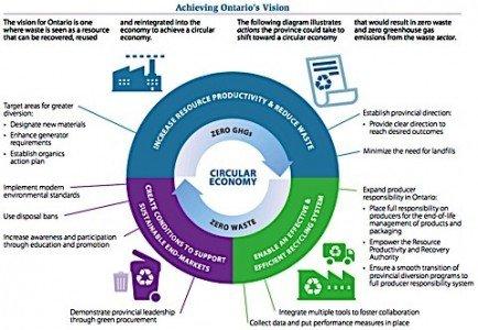 Circular economy waste diversion recycling landfill producer responsibility organic blue box waste free Ontario act Condo.ca