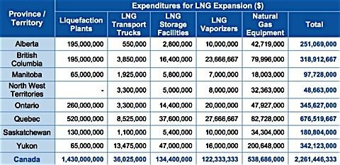 LNG expenditures expansion northern Canada CGA report EDIWeekly