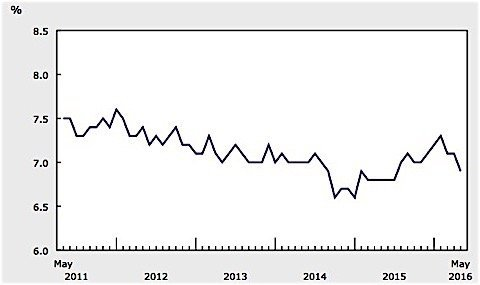 Statistics Canada unemployment rate May EDIWeekly