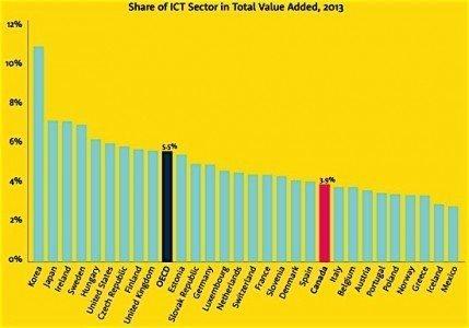 Brookfield Institute OECD tech sector ICT Canada economy employment GDP Condo.ca
