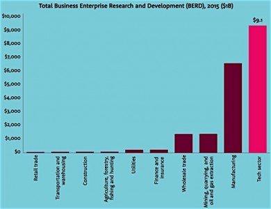 Brookfield Institute tRD ech sector ICT Canada economy employment GDP Condo.ca