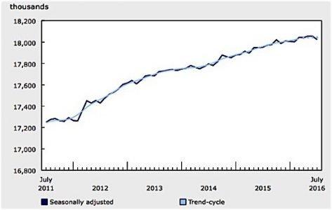 employment statistics canada July Alberta Ontario oil EDIWeekly