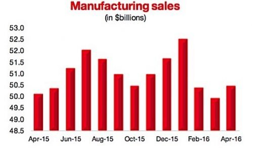 manufacturing sales CMC EDIWeekly