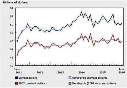 manufacturing sales Statistics Canada EDIWeekly