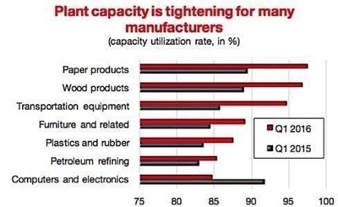 plant capacity CMC manufacturing sales Statistics Canada EDIWeekly