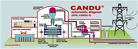 CANDU 6 CNCC China National Nuclear Corporation CMDU SNC Lavalin EDIWeekly