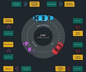 Circular car lifecycle design production use parts plastic polymer carbon EDIWeekly