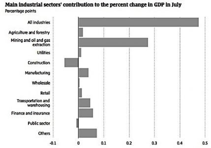 GDP oil Statistics Canada OPEC shale bitumen EDIWeekly