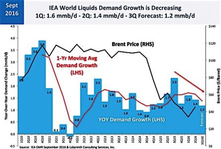IEA Brent demand Growth oil crude EDIWeekly