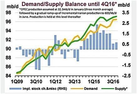 OPEC demand supply oil Canada shale Saudi Arabia EDIWeekly