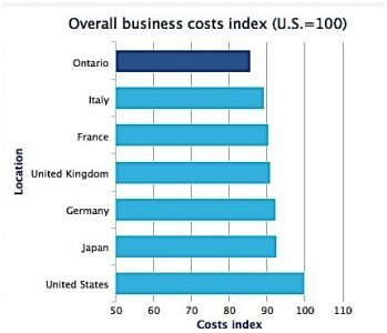 Site Selction Ontario industry investment research development business costs Condo.ca
