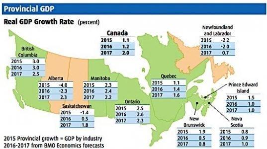 GDP BMO Blue Book eDIWeekly