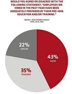 HRPA prepared Tal student work skills gap Ontario Condo.ca