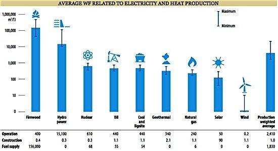 WF electricity wind solar power EDIWeekly