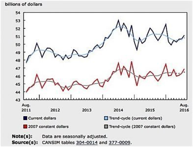 manufacturing sales August Statistics Canada EDIWeekly