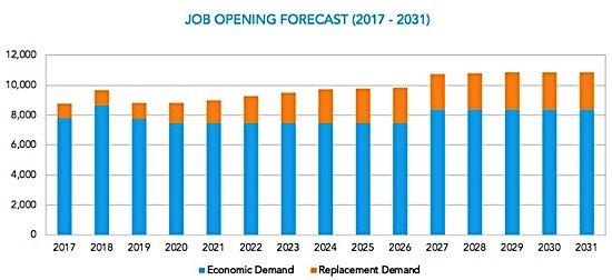 Construction demand occupations qualifications diploma degree trades building Condo.ca