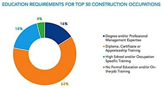Construction occupations qualifications diploma degree trades building Condo.ca