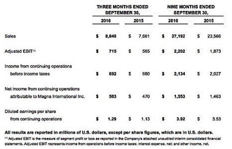 Magna International earnings profits share prices third quarter auto parts EDIWeekly